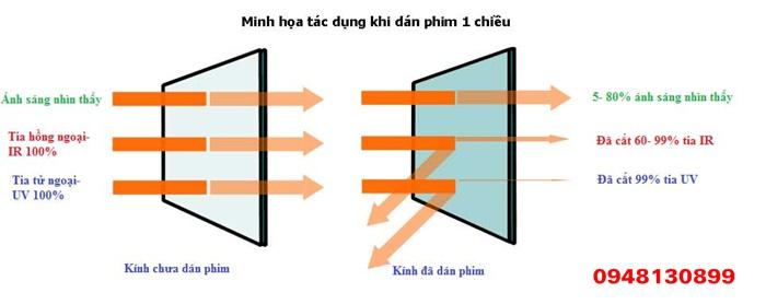 Tac Dung Giay Dan Kinh 1 Chieu